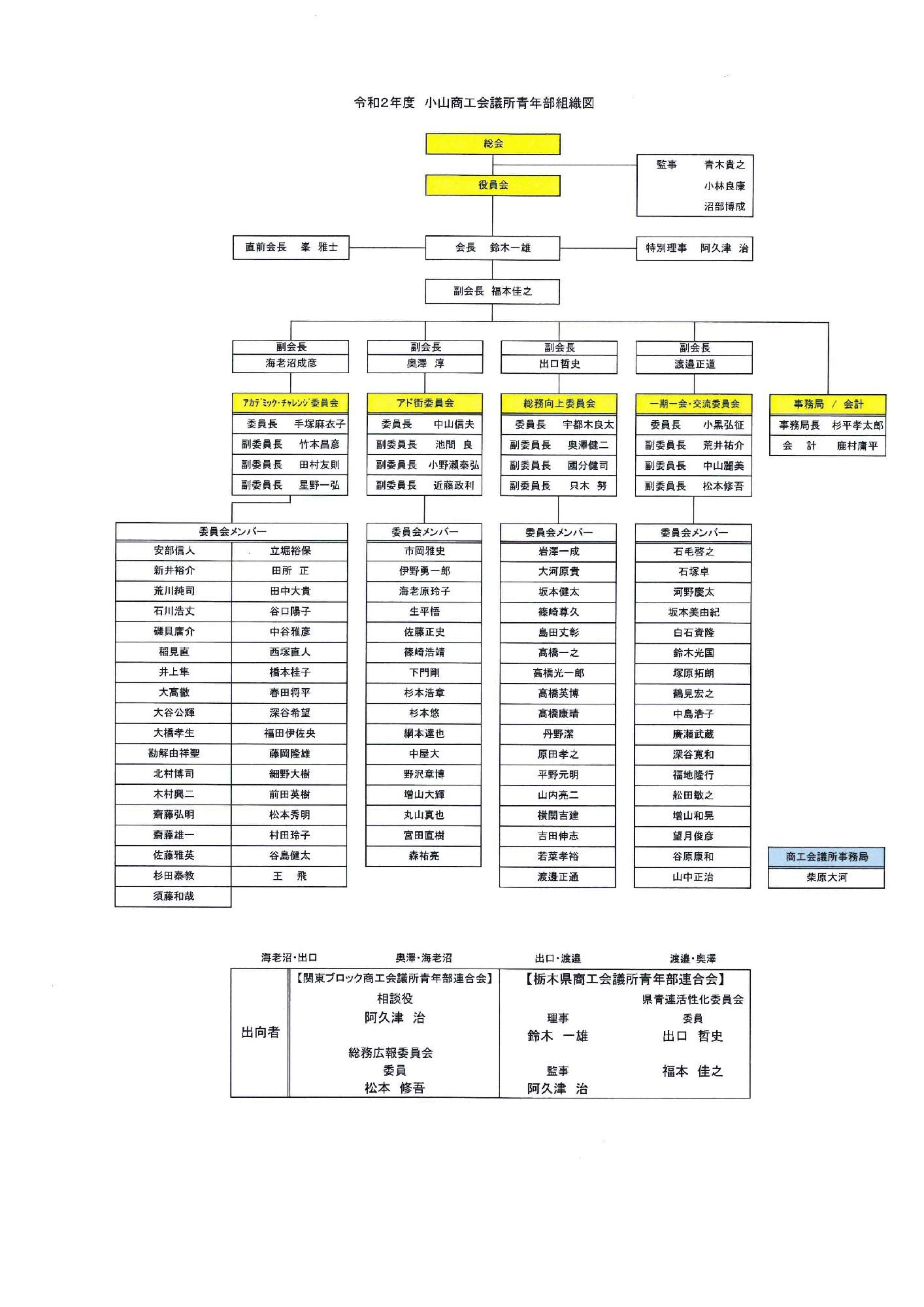 令和2年度小山YEG組織図
